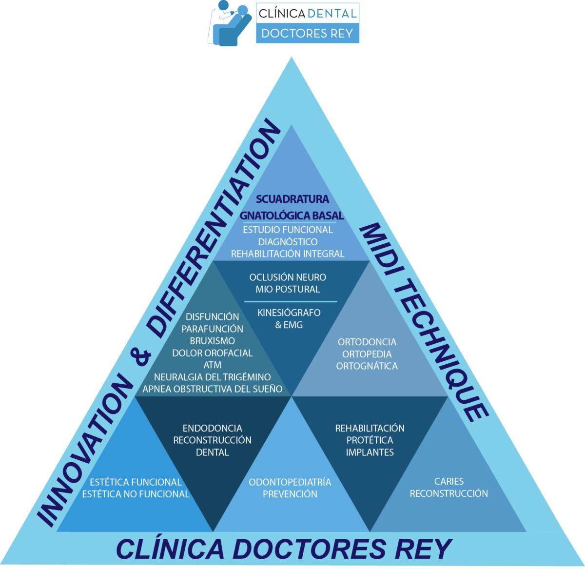 Clinica doctores Rey Valladolid